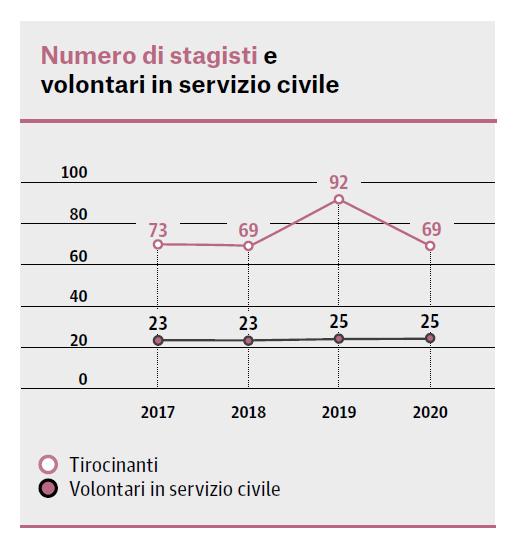 2020 Stagisti+e+volontari+SC